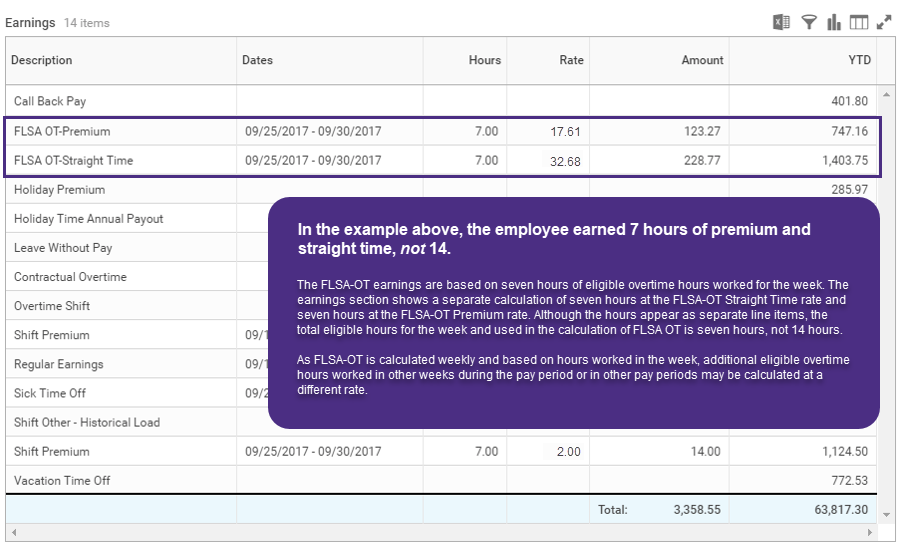 A screenshot of an earnings table where two OT items each read seven hours. These should be read as 7 total hours of overtime, not added together as 14.