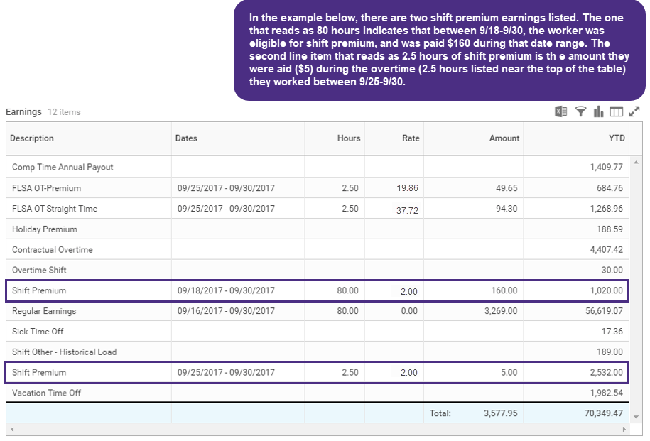 A screenshot of the earning section on the payslip, where two line items read shift premium, one is the shift premium time they made for their regular earnings, and the other is for the premium time they made for their overtime earnings.