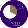 pie chart with different costing breakdown indicated by one dollar sign and three dollar signs